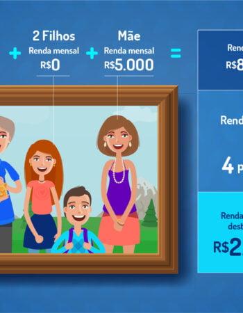 Renda Familiar Per Capita: O que é e Como Calcular?